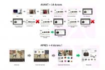 E-commerce, simplifier l'accès aux contenus.
